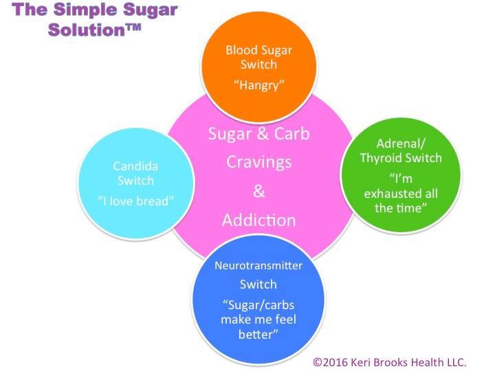 sugar swtiches