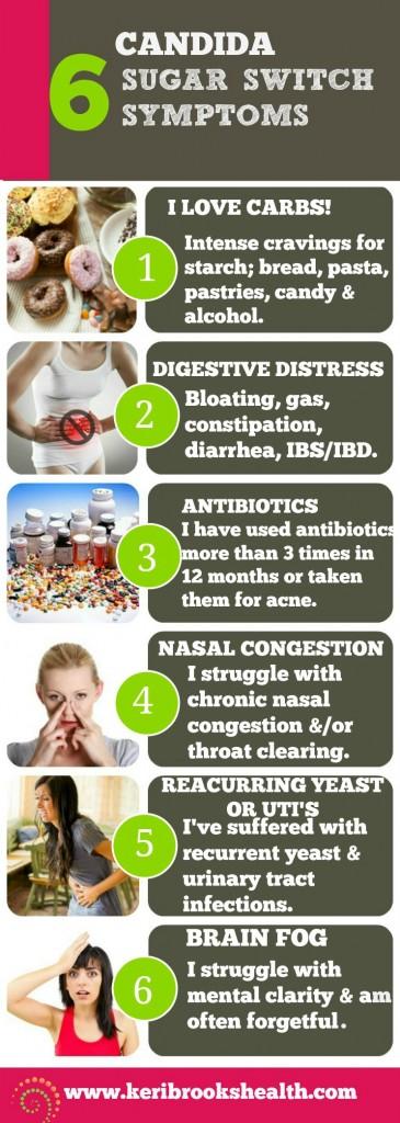 Candida symptoms chart